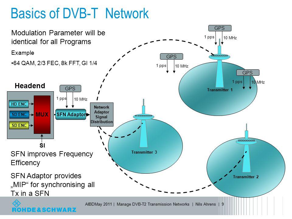 Basics of DVB-T Network