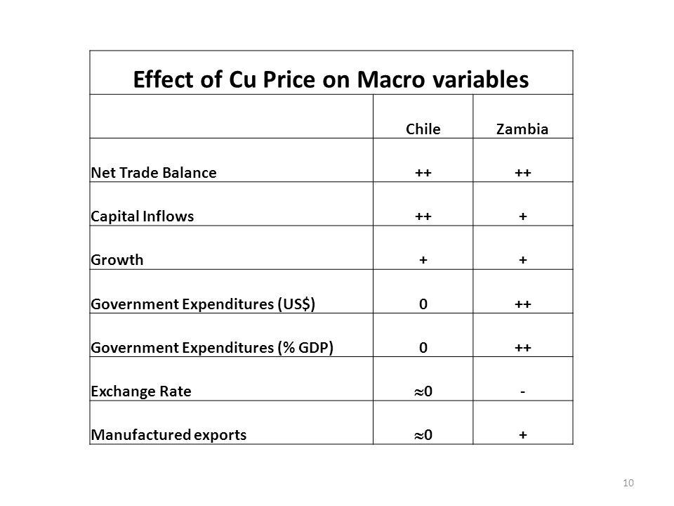 Effect of Cu Price on Macro variables