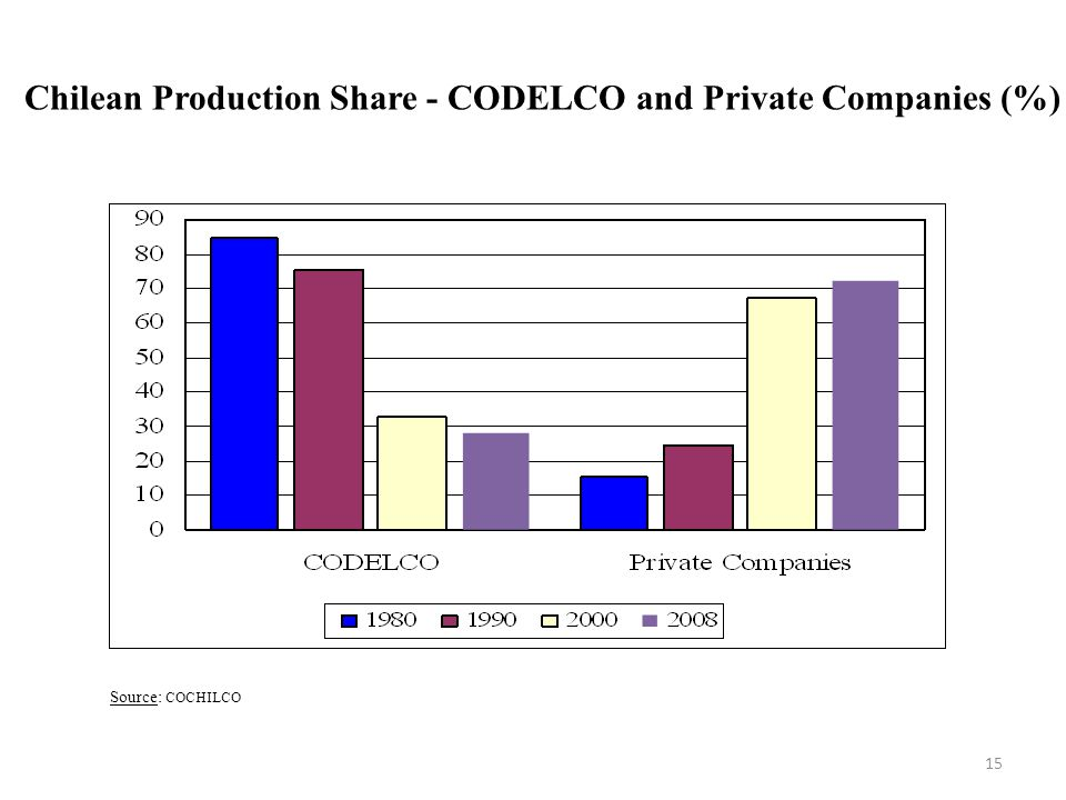 Chilean Production Share - CODELCO and Private Companies (%)