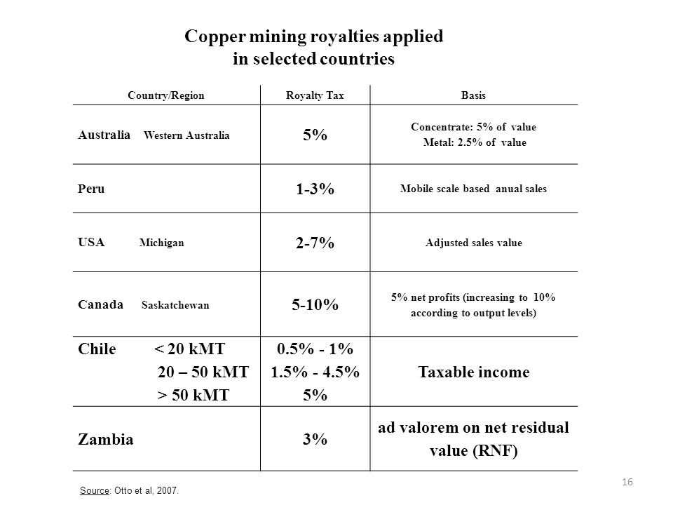 Copper mining royalties applied in selected countries