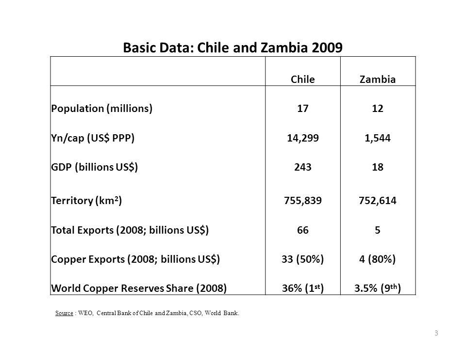 Basic Data: Chile and Zambia 2009