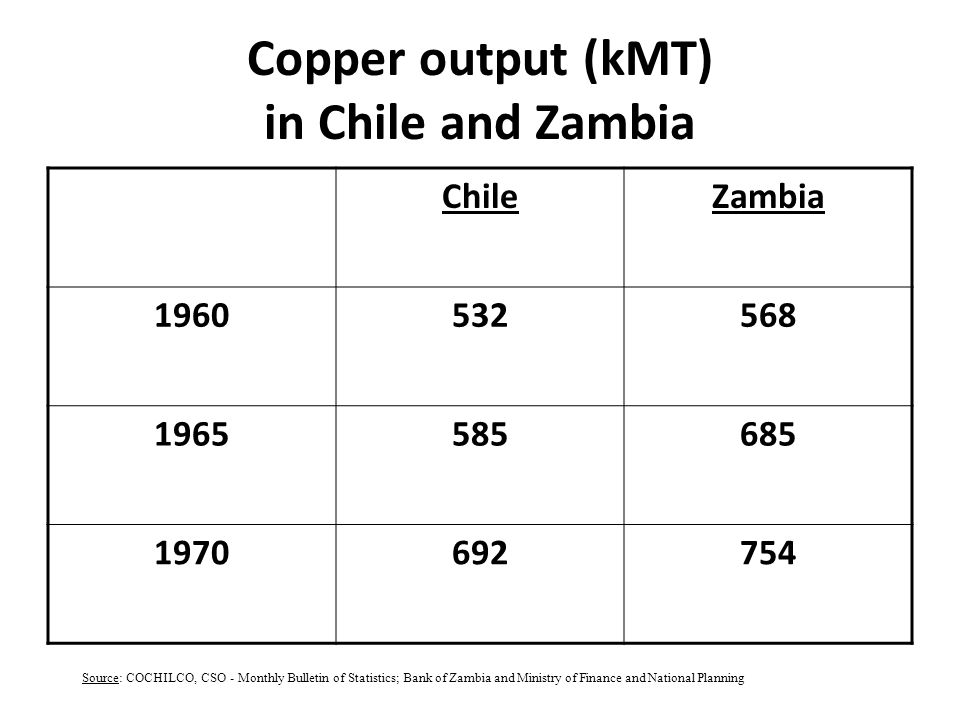Copper output (kMT) in Chile and Zambia