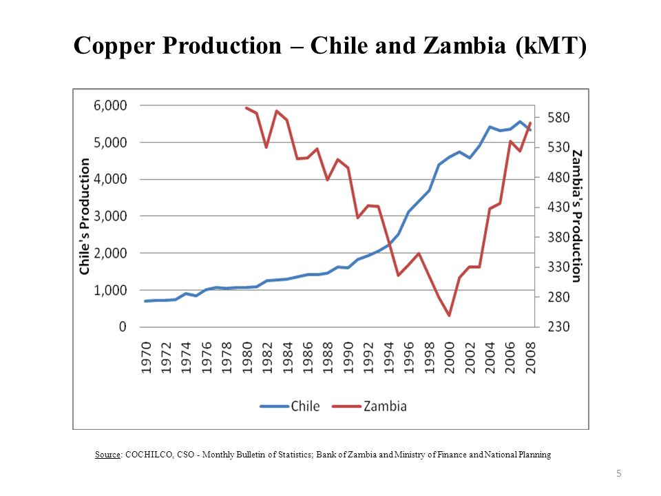Copper Production – Chile and Zambia (kMT)