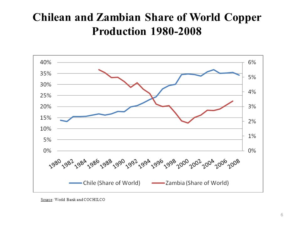 Chilean and Zambian Share of World Copper Production 1980-2008