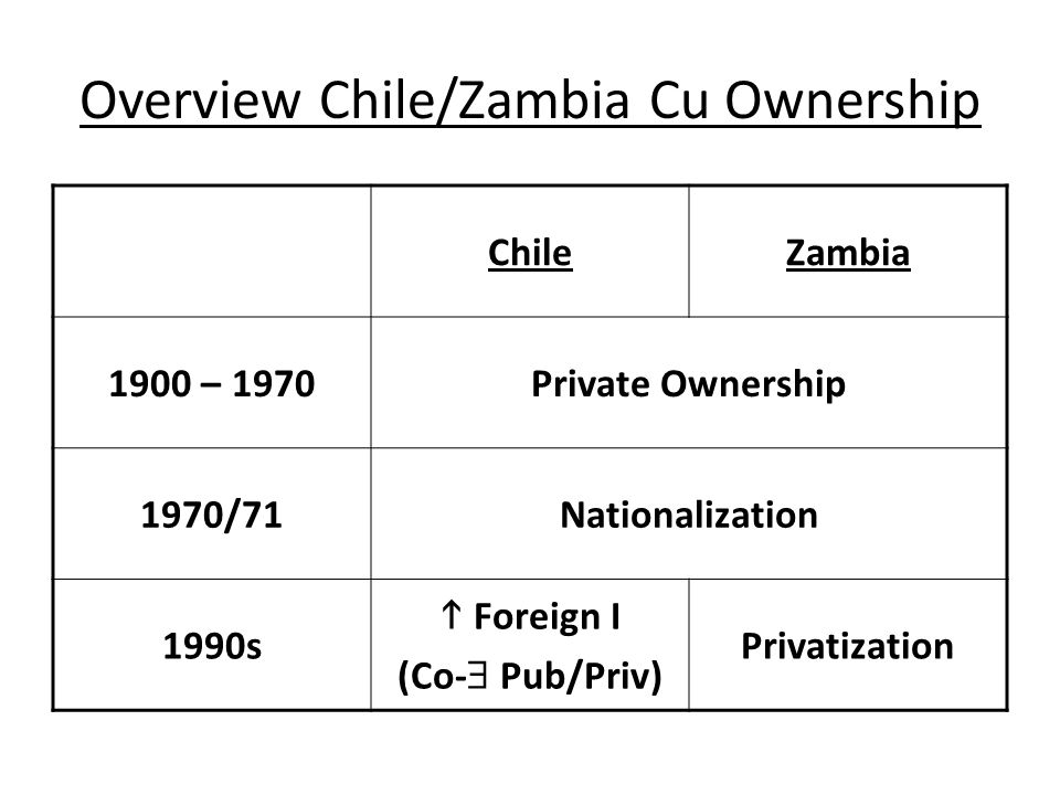 Overview Chile/Zambia Cu Ownership