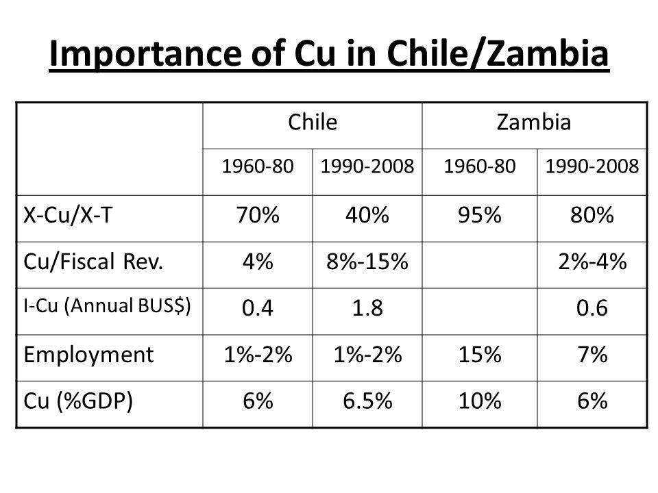 Importance of Cu in Chile/Zambia