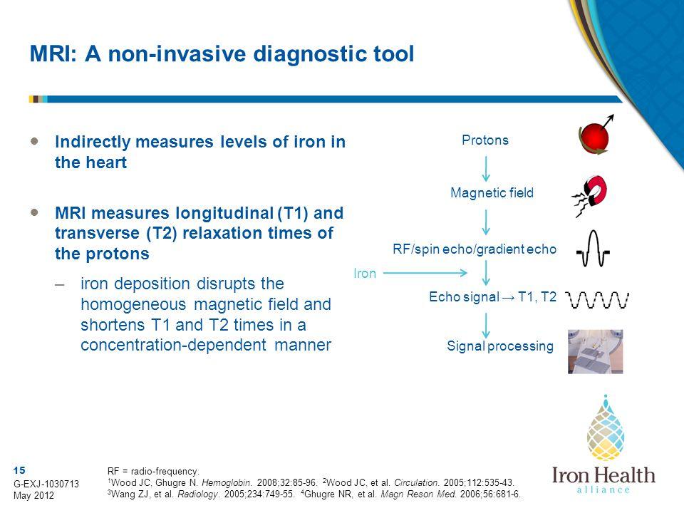 MRI: A non-invasive diagnostic tool