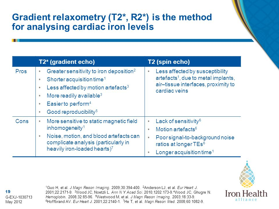 Gradient relaxometry (T2. , R2