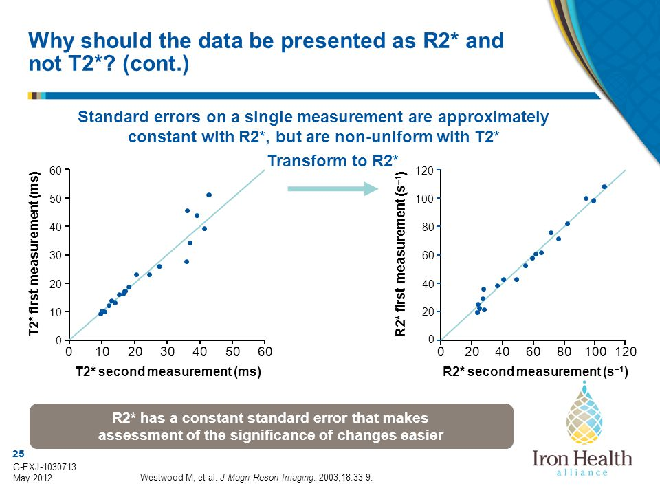 Why should the data be presented as R2* and not T2* (cont.)