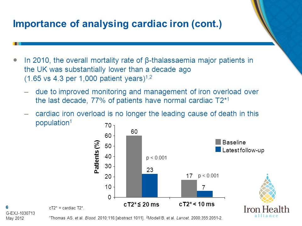 Importance of analysing cardiac iron (cont.)