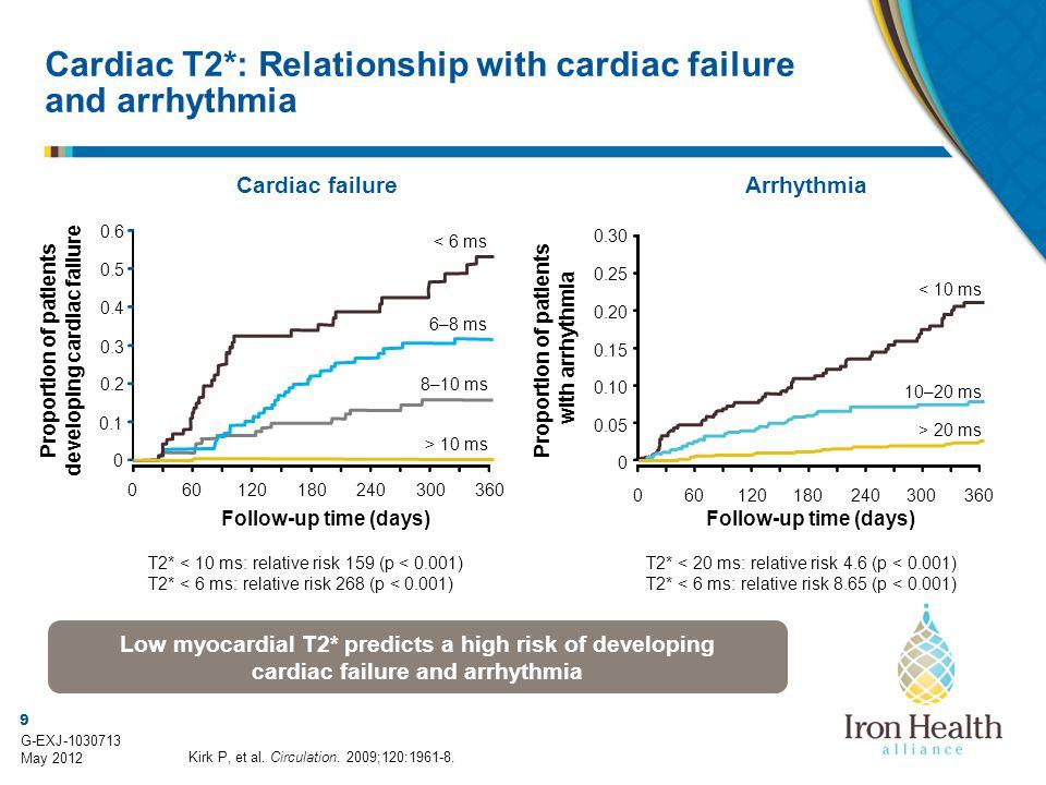 Cardiac T2*: Relationship with cardiac failure and arrhythmia