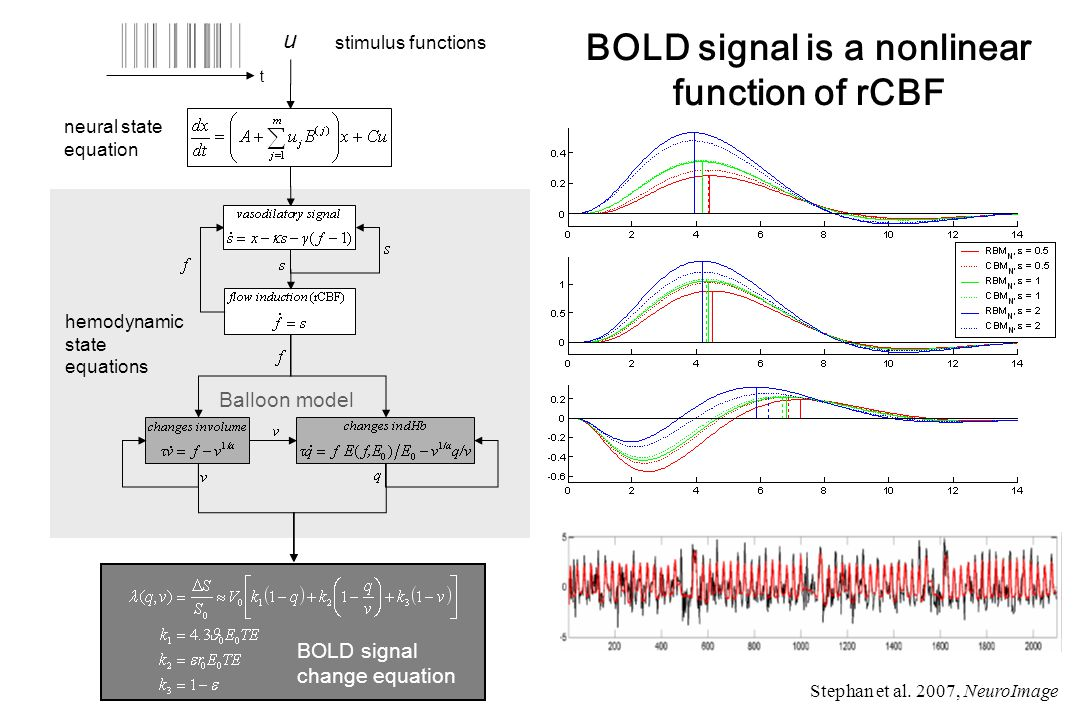 BOLD signal is a nonlinear function of rCBF