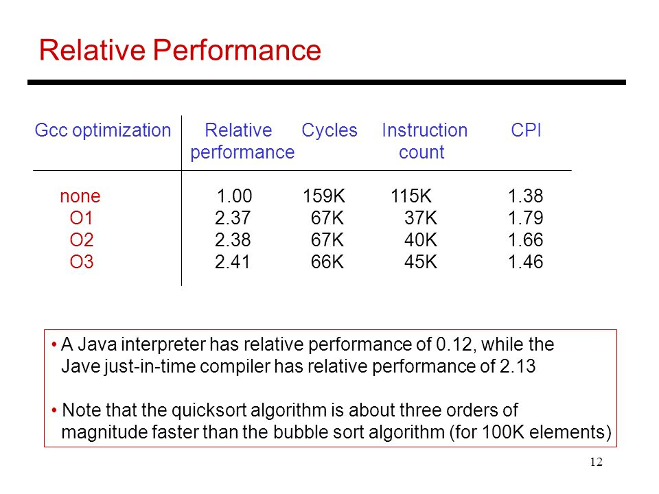 Relative Performance Gcc optimization Relative Cycles Instruction CPI