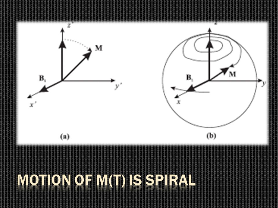 Motion of M(t) is spiral
