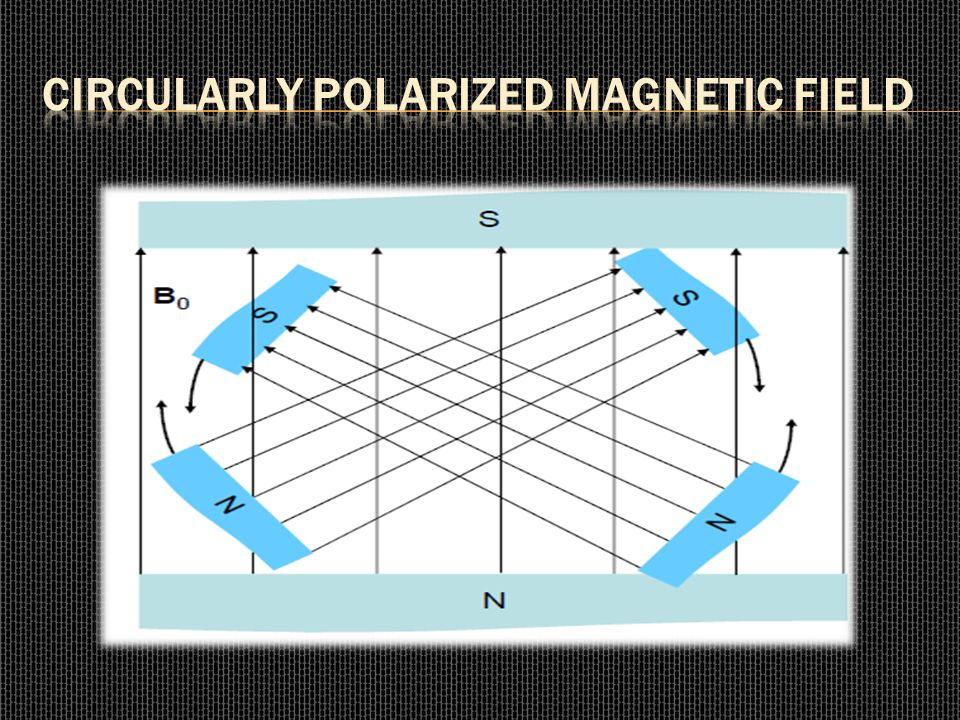 Circularly Polarized Magnetic Field