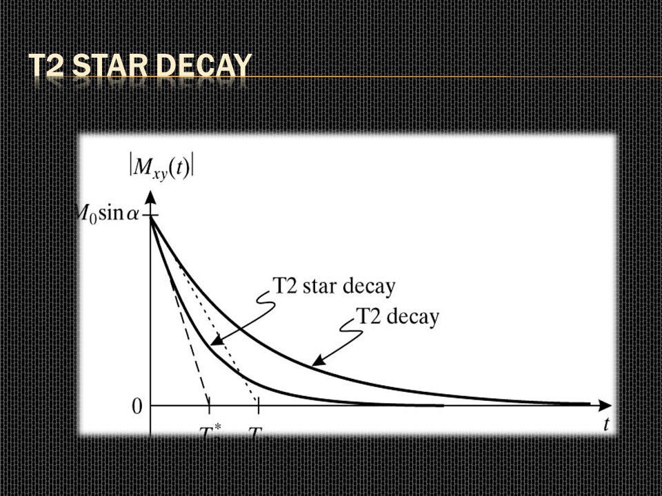 T2 Star Decay