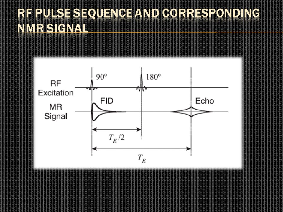 RF Pulse Sequence and Corresponding NMR Signal