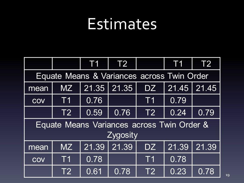 Estimates T1 T2 Equate Means & Variances across Twin Order mean MZ