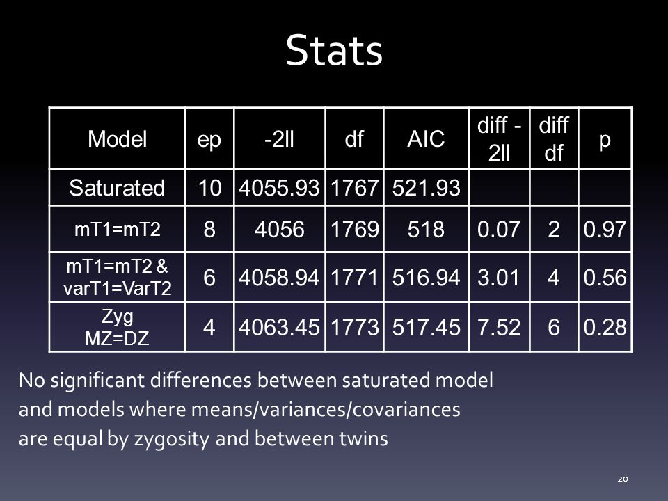 Stats Model ep -2ll df AIC diff -2ll diff p Saturated 10 4055.93 1767