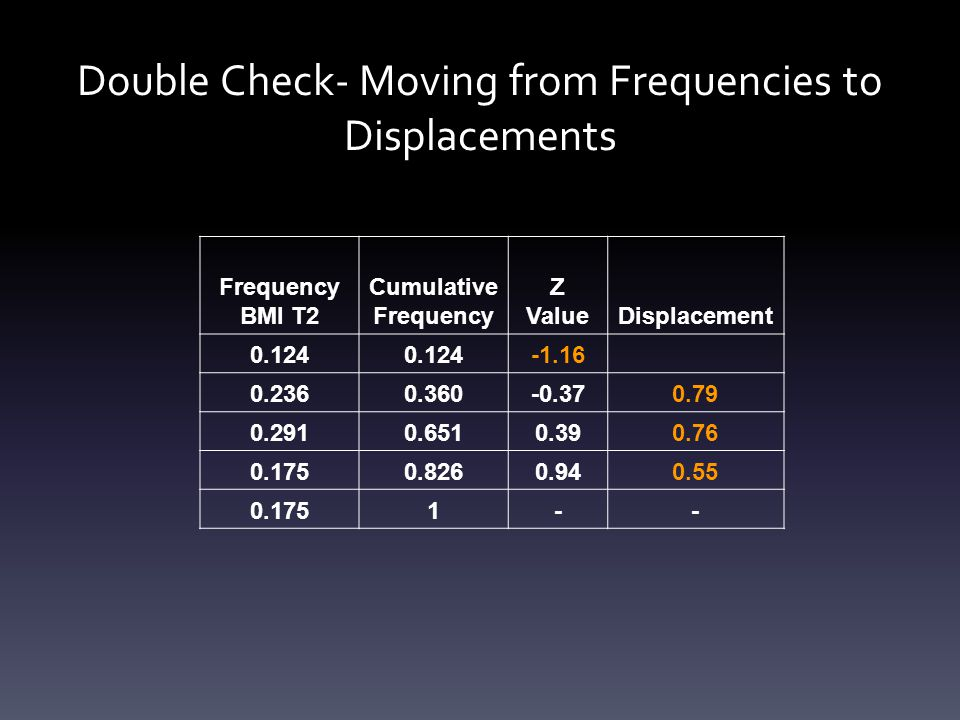 Double Check- Moving from Frequencies to Displacements