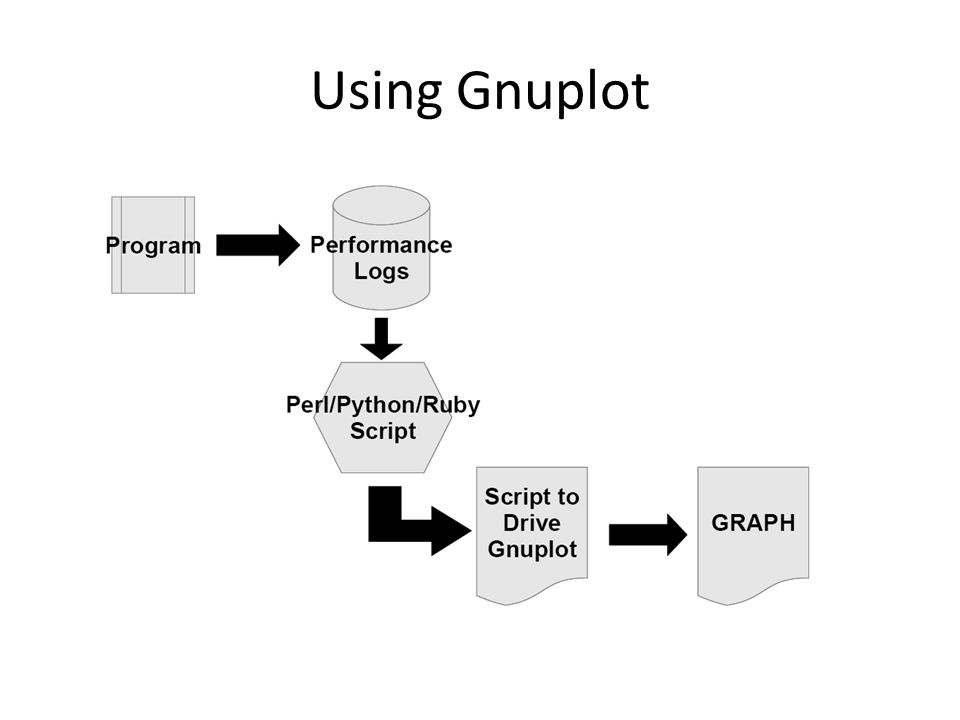 Using Gnuplot The way to operate with gnuplot …