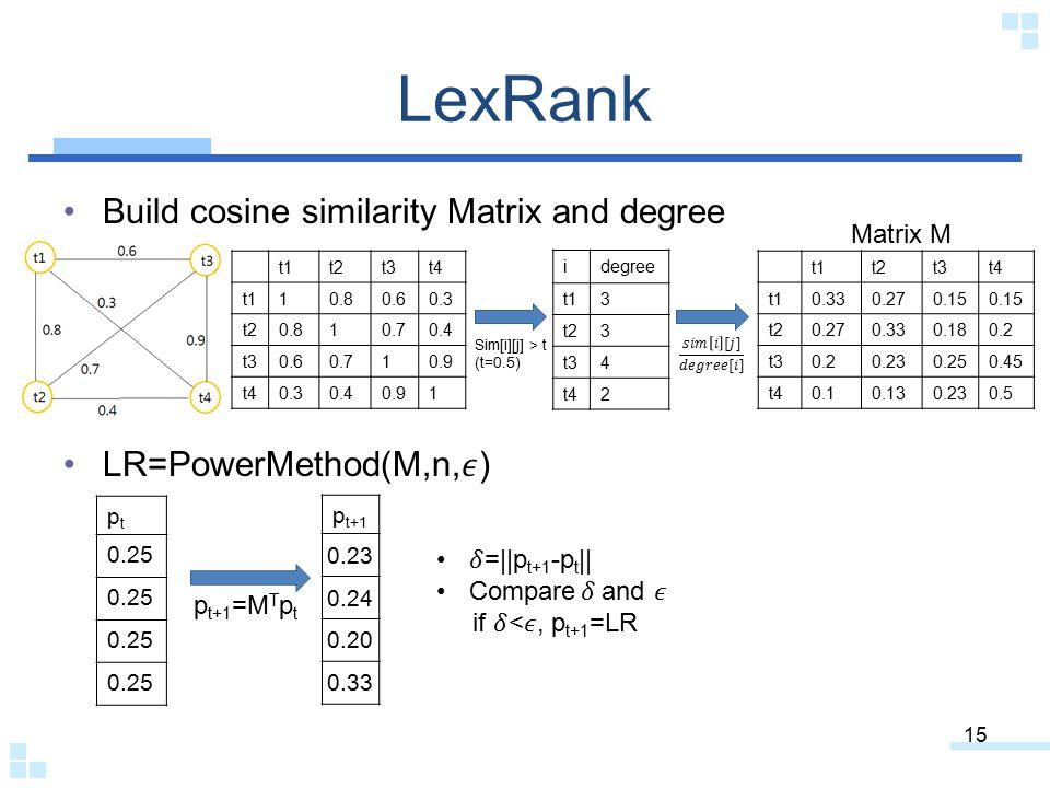 LexRank Build cosine similarity Matrix and degree