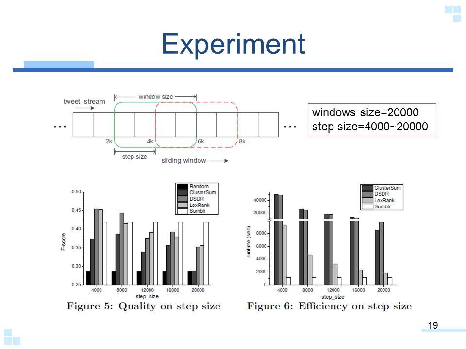Experiment windows size=20000 step size=4000~20000