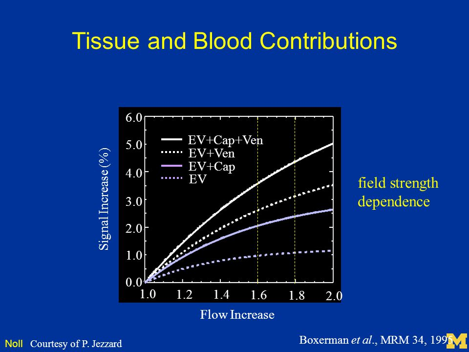 Tissue and Blood Contributions