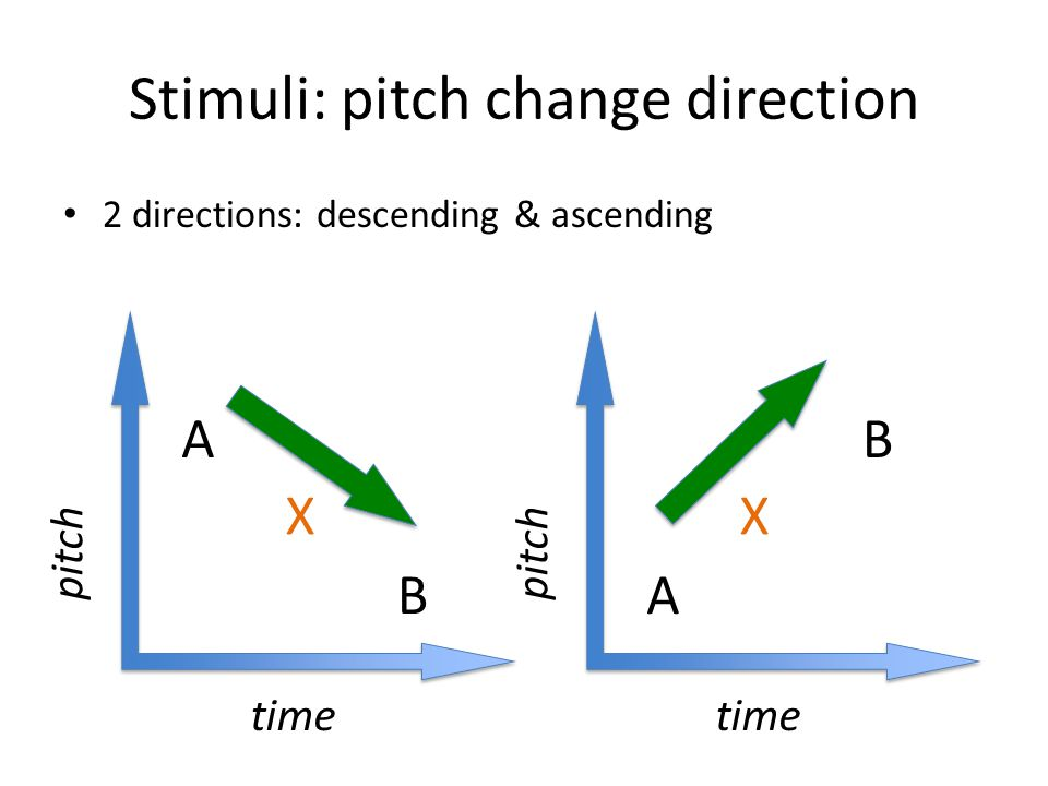 Stimuli: pitch change direction