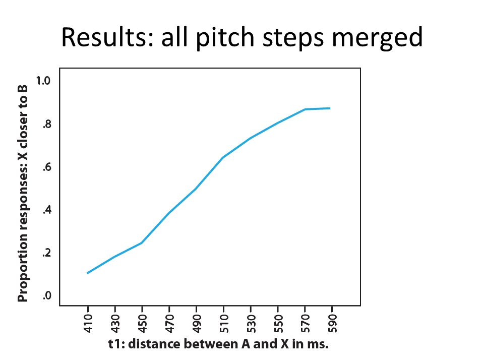 Results: all pitch steps merged