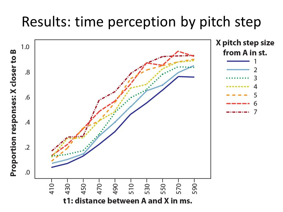 Results: time perception by pitch step