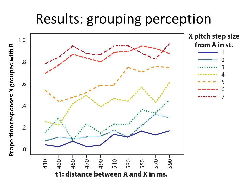 Results: grouping perception