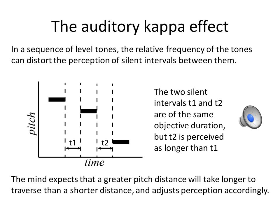 The auditory kappa effect
