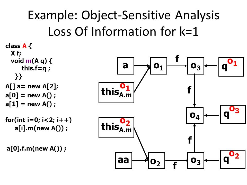Example: Object-Sensitive Analysis Loss Of Information for k=1