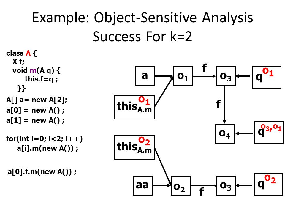 Example: Object-Sensitive Analysis Success For k=2