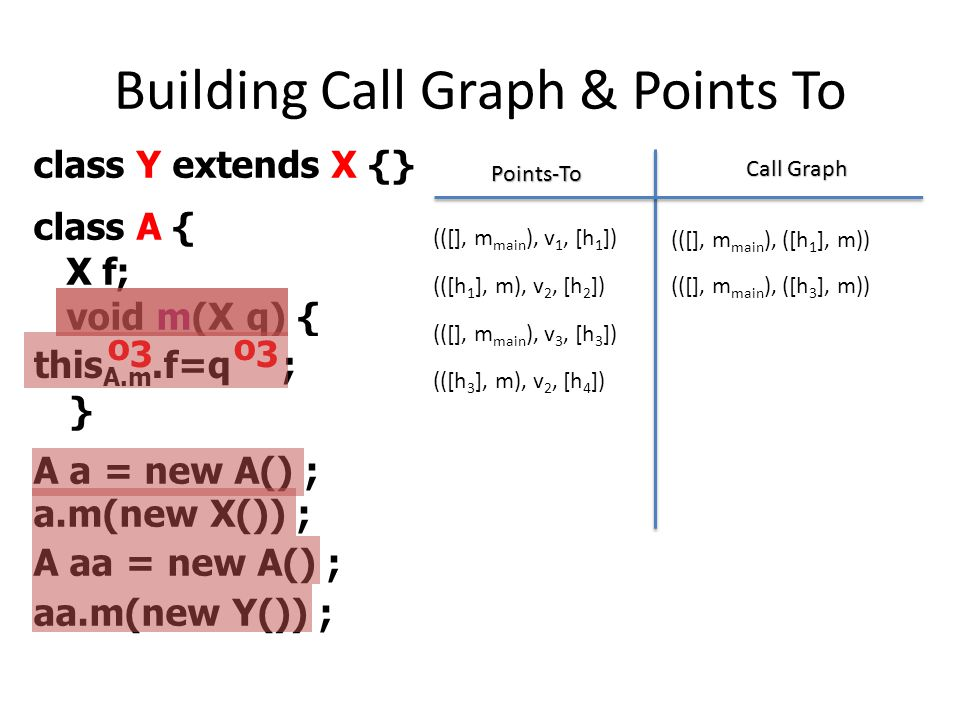 Building Call Graph & Points To
