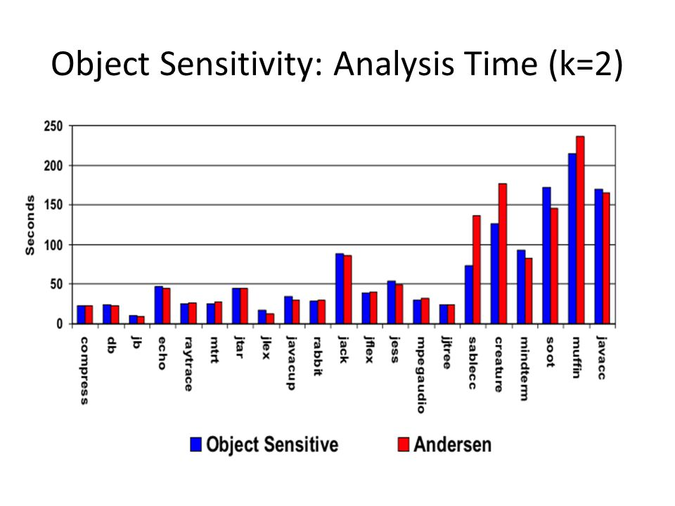 Object Sensitivity: Analysis Time (k=2)