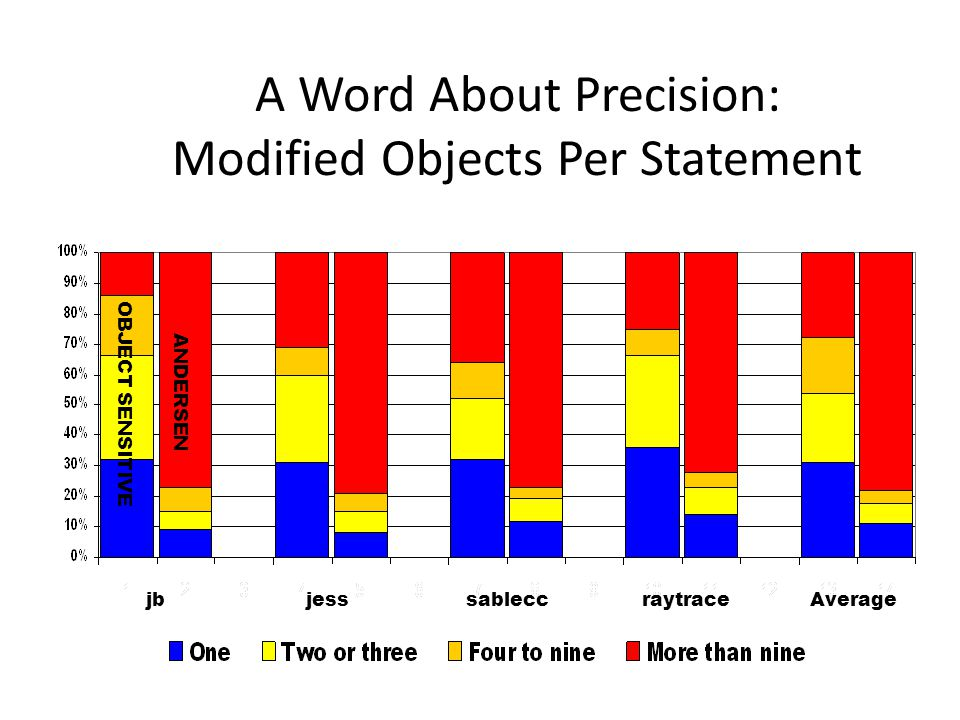A Word About Precision: Modified Objects Per Statement