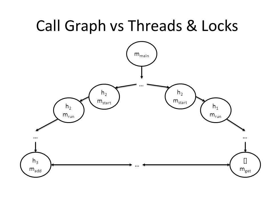 Call Graph vs Threads & Locks