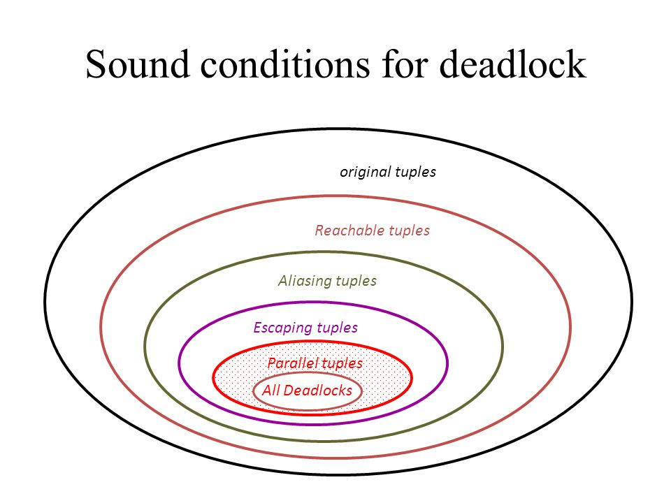 Sound conditions for deadlock