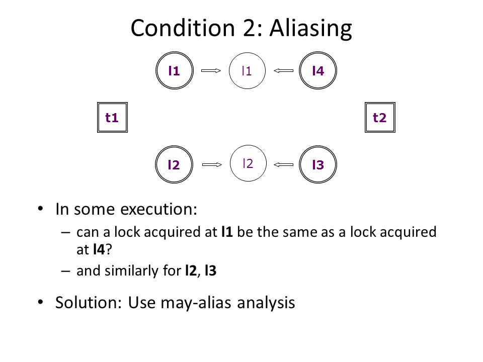 Condition 2: Aliasing In some execution: