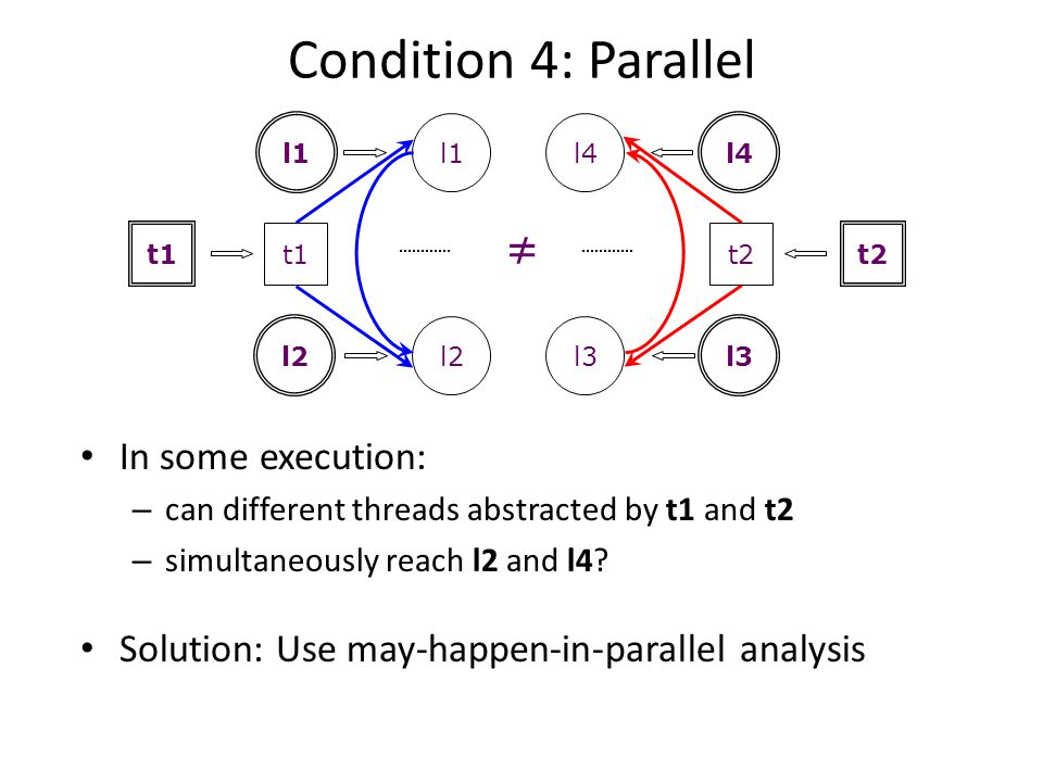 Condition 4: Parallel ≠ In some execution:
