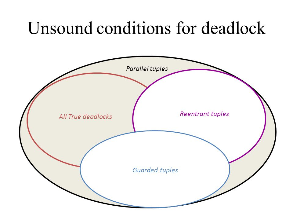 Unsound conditions for deadlock