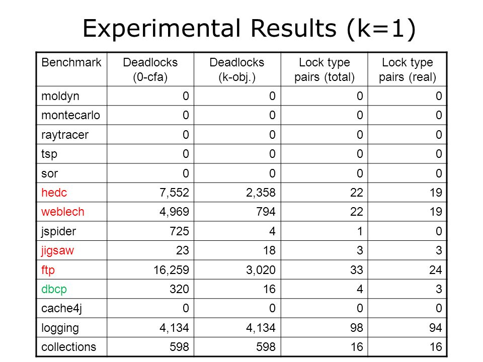 Experimental Results (k=1)