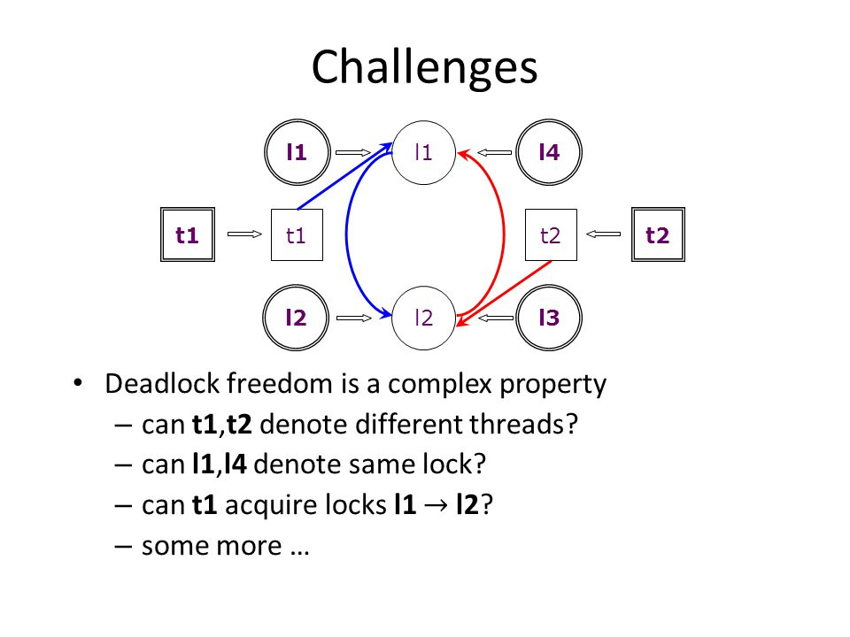 Challenges Deadlock freedom is a complex property