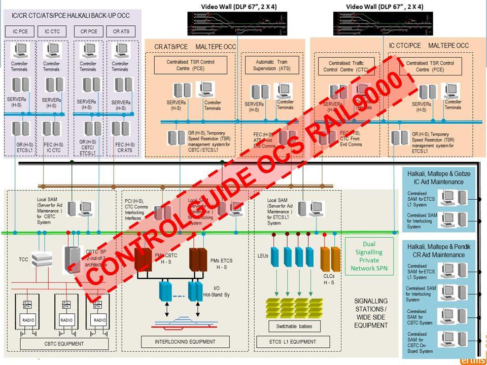 CONTROLGUIDE OCS RAIL9000