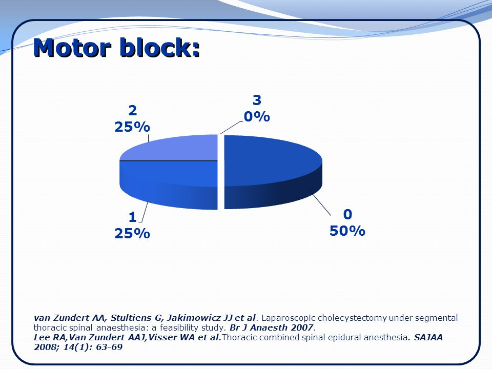 Motor block: Modest amounts of lower limb