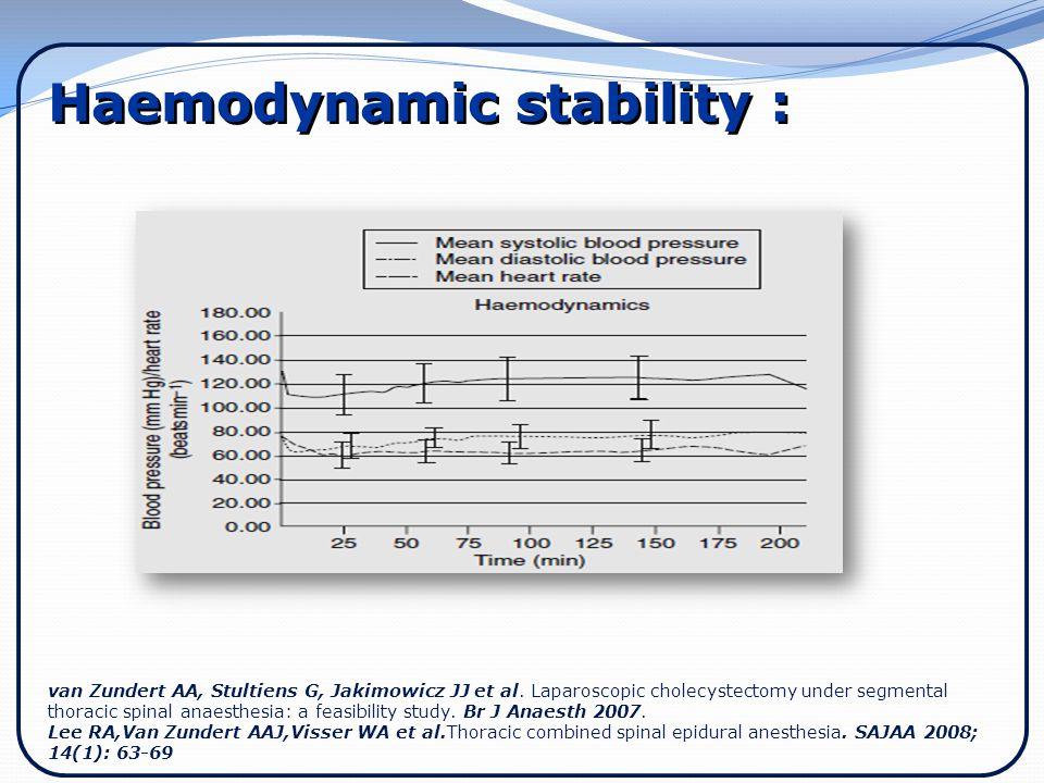 Haemodynamic stability :