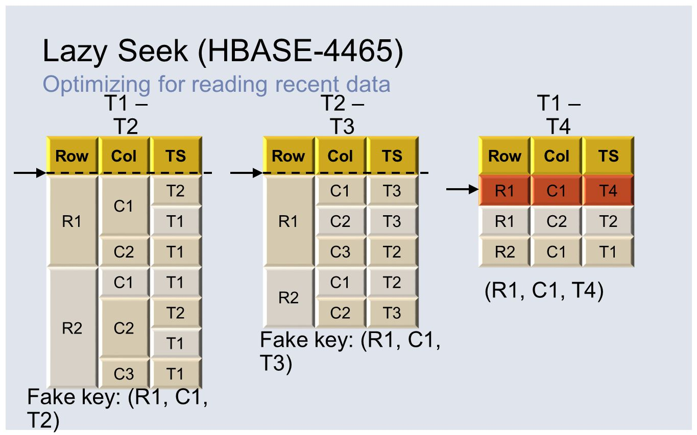Lazy Seek (HBASE-4465) Optimizing for reading recent data T1 – T2