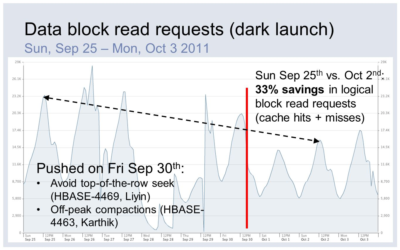 Data block read requests (dark launch)